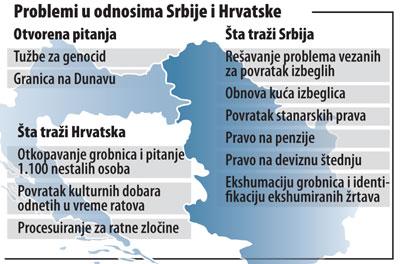 Problemi-Srbije-i-Hrvatske