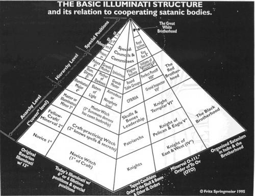 iluminati-struktura-500x385