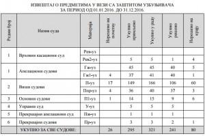 Statistika sudova(1)