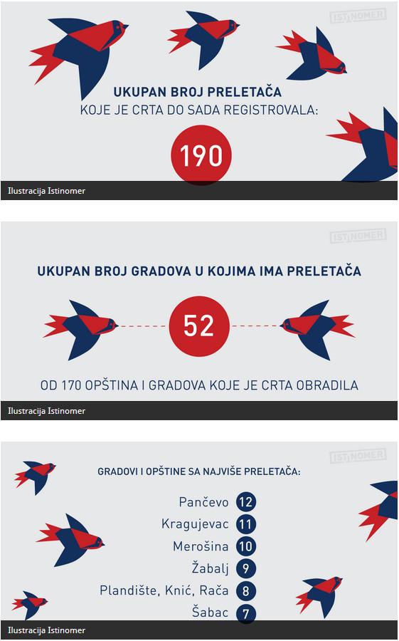 Preletacka Mapa Srbije Koreni